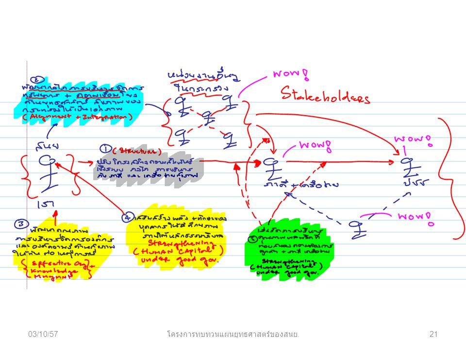 03/10/5721 โครงการทบทวนแผนยุทธศาสตร์ของสนย.
