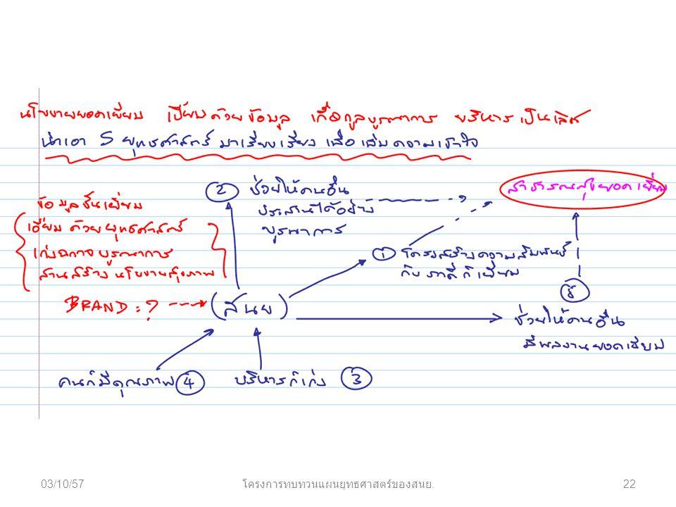 03/10/5722 โครงการทบทวนแผนยุทธศาสตร์ของสนย.