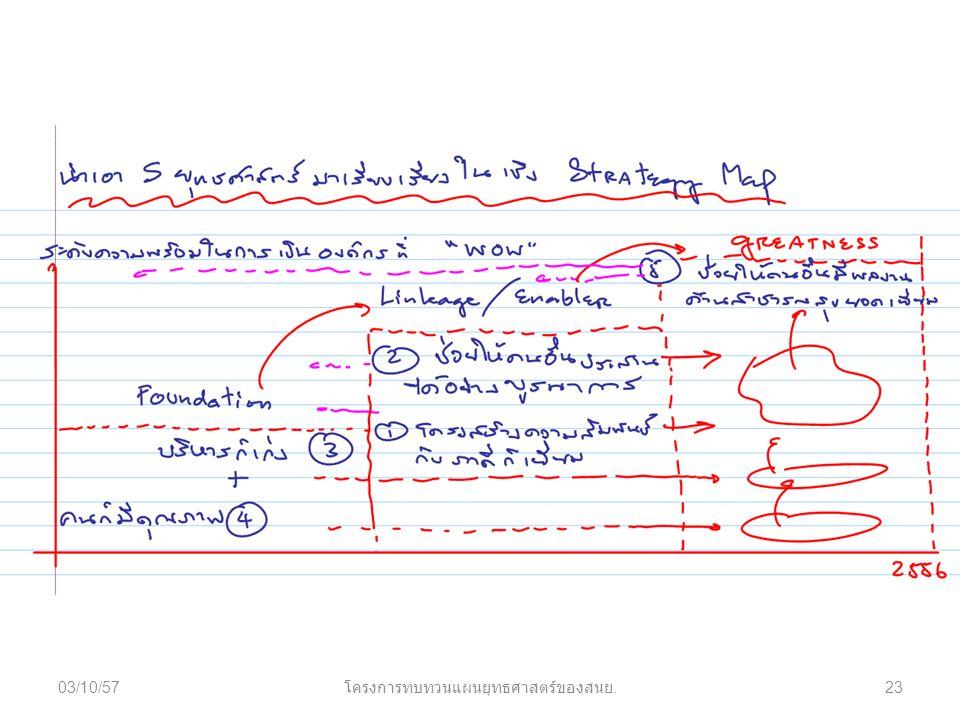 03/10/5723 โครงการทบทวนแผนยุทธศาสตร์ของสนย.