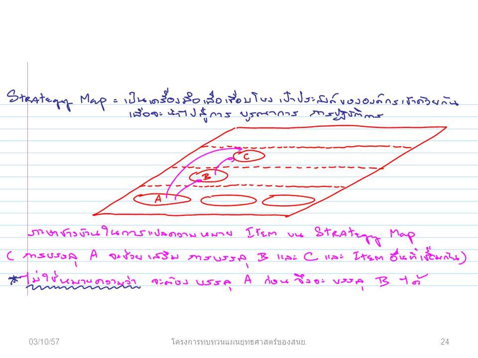 03/10/5724 โครงการทบทวนแผนยุทธศาสตร์ของสนย.