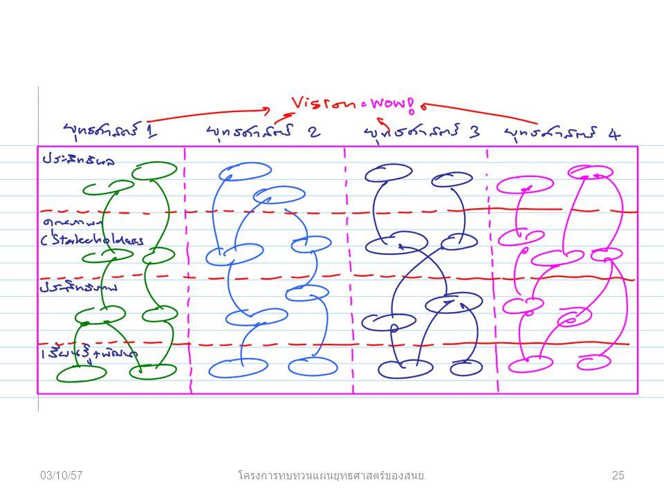 03/10/5725 โครงการทบทวนแผนยุทธศาสตร์ของสนย.
