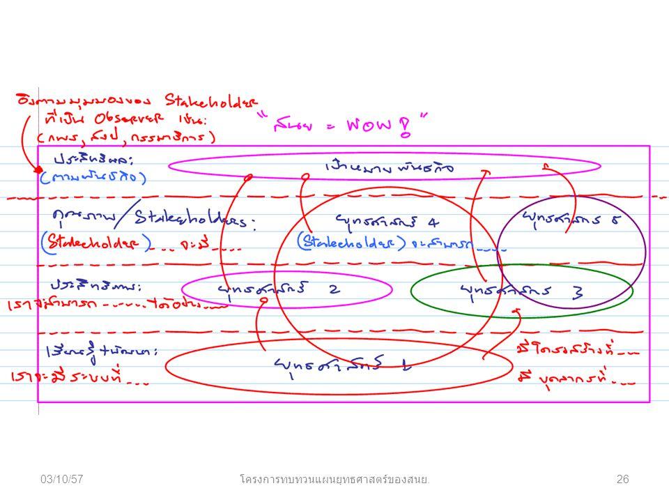 03/10/5726 โครงการทบทวนแผนยุทธศาสตร์ของสนย.