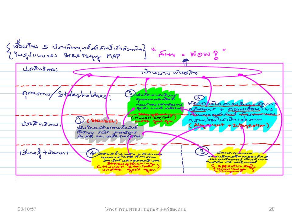 03/10/5728 โครงการทบทวนแผนยุทธศาสตร์ของสนย.