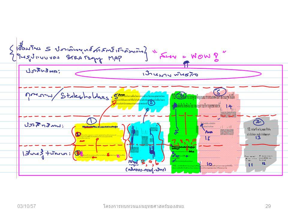 03/10/5729 โครงการทบทวนแผนยุทธศาสตร์ของสนย.