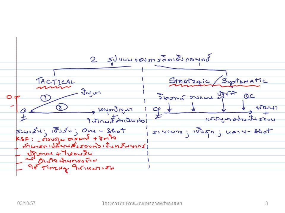 03/10/573 โครงการทบทวนแผนยุทธศาสตร์ของสนย.