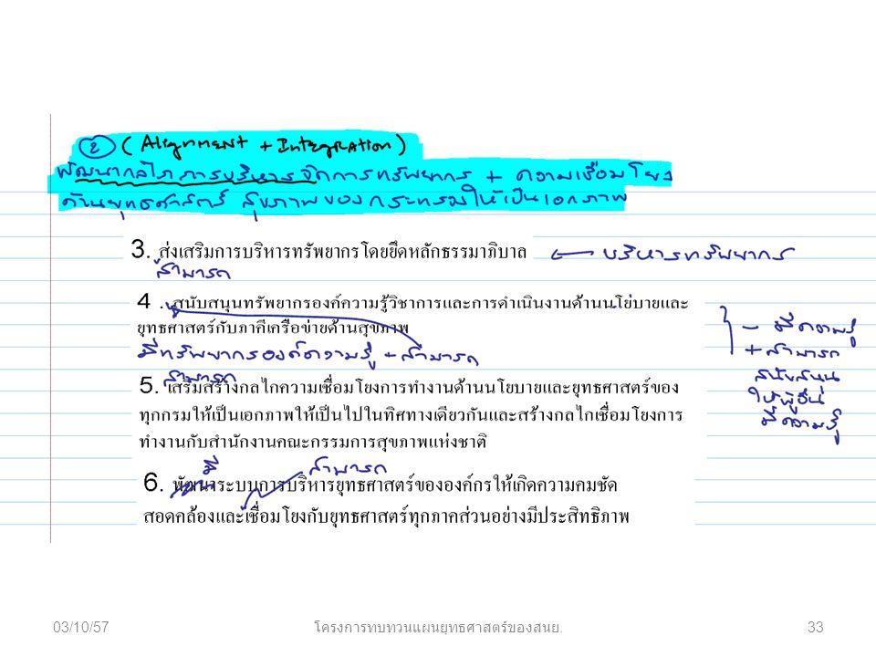 03/10/5733 โครงการทบทวนแผนยุทธศาสตร์ของสนย.
