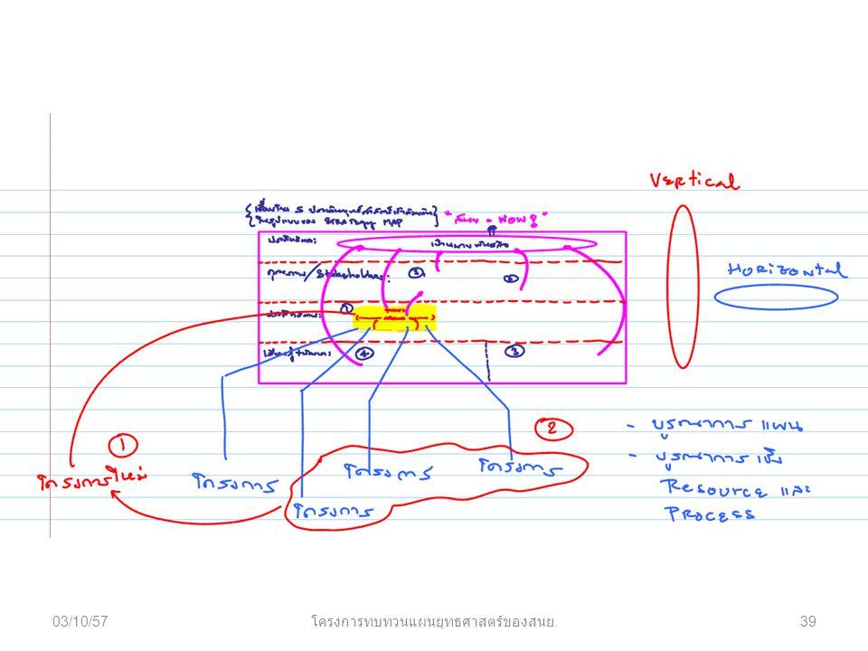 03/10/57 โครงการทบทวนแผนยุทธศาสตร์ของสนย. 39