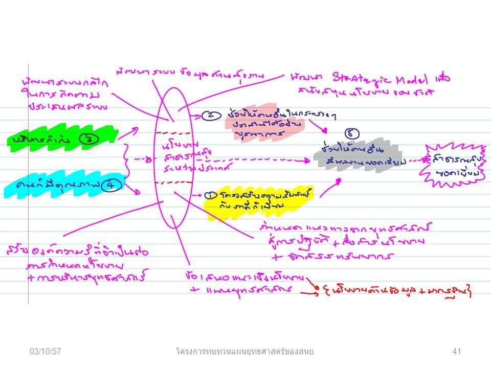 03/10/57 โครงการทบทวนแผนยุทธศาสตร์ของสนย. 41