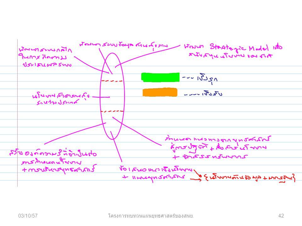 03/10/57 โครงการทบทวนแผนยุทธศาสตร์ของสนย. 42