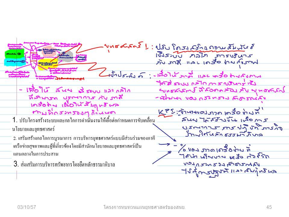 03/10/57 โครงการทบทวนแผนยุทธศาสตร์ของสนย. 45