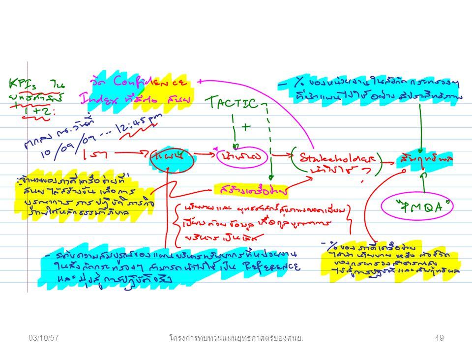 03/10/57 โครงการทบทวนแผนยุทธศาสตร์ของสนย. 49