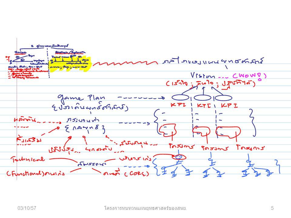 03/10/575 โครงการทบทวนแผนยุทธศาสตร์ของสนย.