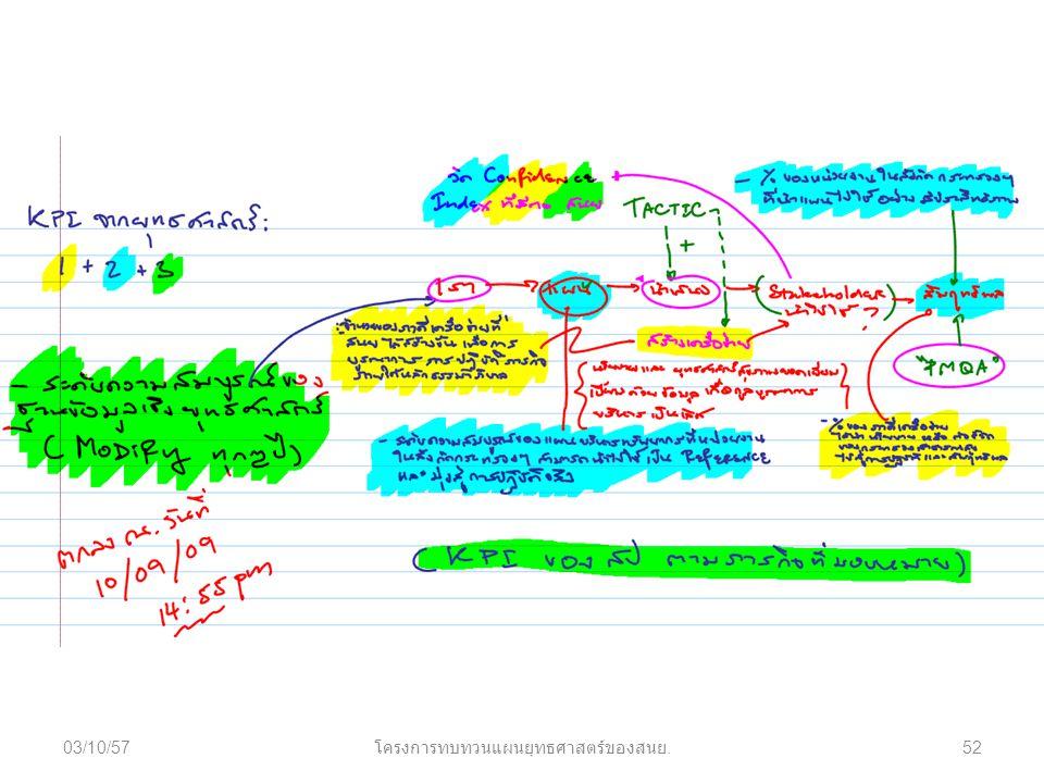 03/10/57 โครงการทบทวนแผนยุทธศาสตร์ของสนย. 52