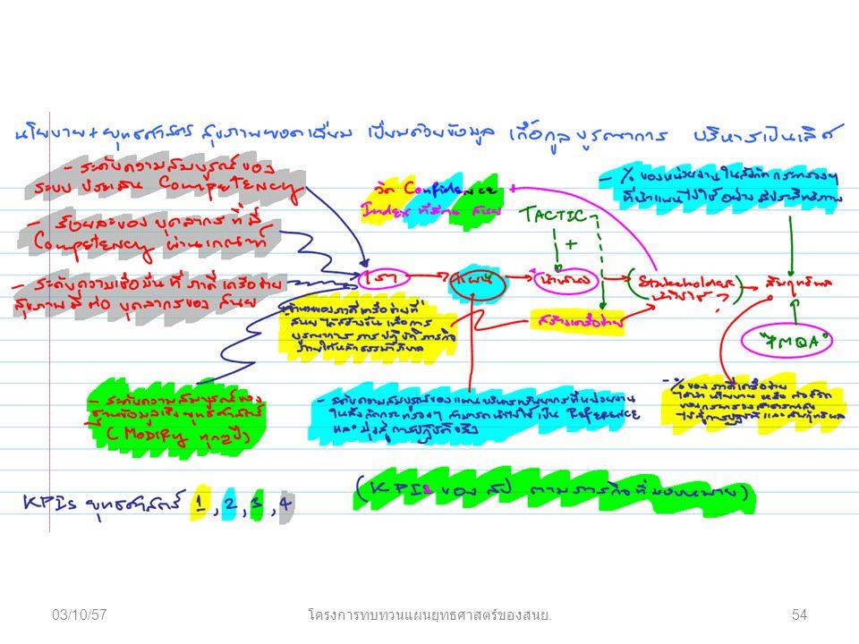 03/10/57 โครงการทบทวนแผนยุทธศาสตร์ของสนย. 54