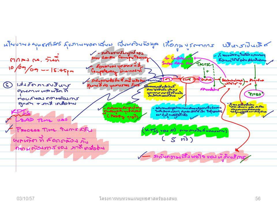 03/10/57 โครงการทบทวนแผนยุทธศาสตร์ของสนย. 56