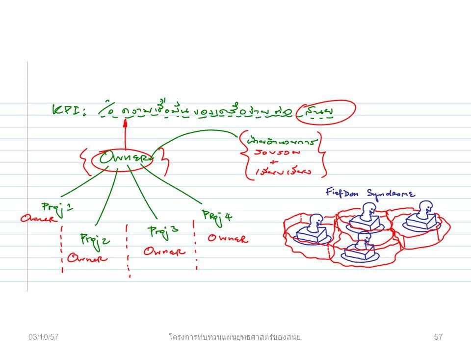 03/10/57 โครงการทบทวนแผนยุทธศาสตร์ของสนย. 57