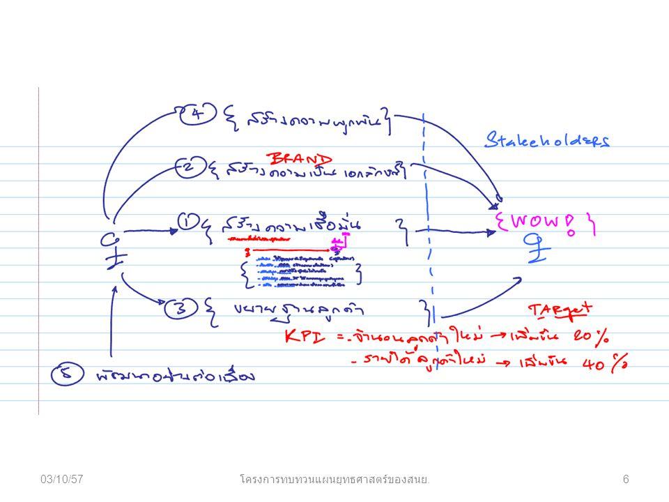 03/10/576 โครงการทบทวนแผนยุทธศาสตร์ของสนย.