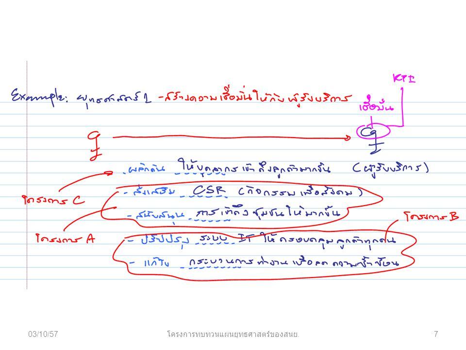 03/10/577 โครงการทบทวนแผนยุทธศาสตร์ของสนย.