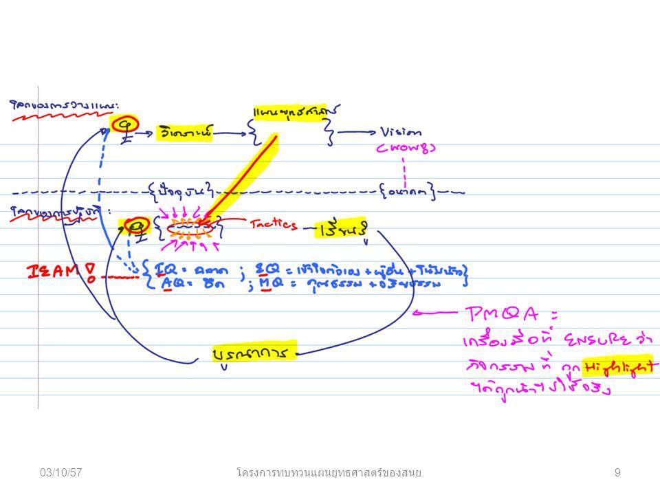 03/10/579 โครงการทบทวนแผนยุทธศาสตร์ของสนย.