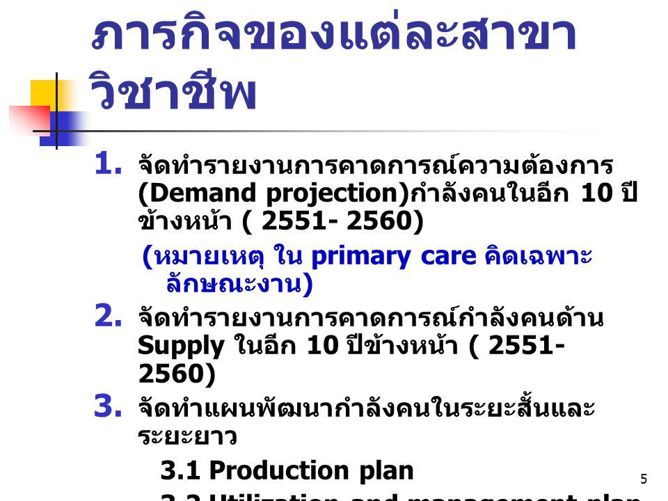 5 ภารกิจของแต่ละสาขา วิชาชีพ  จัดทำรายงานการคาดการณ์ความต้องการ (Demand projection) กำลังคนในอีก 10 ปี ข้างหน้า ( 2551- 2560) ( หมายเหตุ ใน primary
