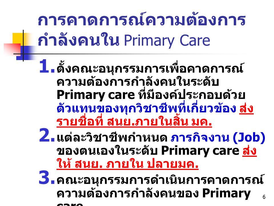 6 การคาดการณ์ความต้องการ กำลังคนใน Primary Care  ตั้งคณะอนุกรรมการเพื่อคาดการณ์ ความต้องการกำลังคนในระดับ Primary care ที่มีองค์ประกอบด้วย ตัวแทนของ