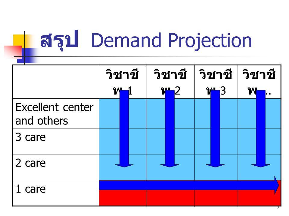 7 สรุป Demand Projection วิชาชี พ 1 วิชาชี พ 2 วิชาชี พ 3 วิชาชี พ... Excellent center and others 3 care 2 care 1 care