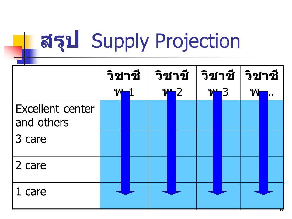 8 สรุป Supply Projection วิชาชี พ 1 วิชาชี พ 2 วิชาชี พ 3 วิชาชี พ... Excellent center and others 3 care 2 care 1 care