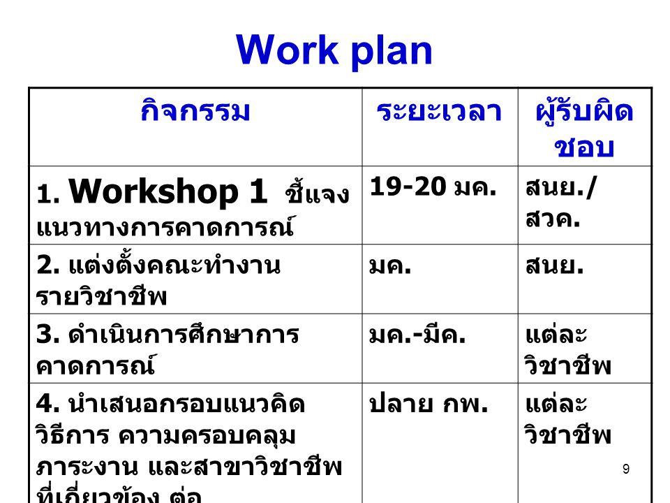 10 Work plan (2) กิจกรรมระยะเวลาผู้รับผิด ชอบ 6.ส่งรายงานผลการศึกษา 30 เมย.