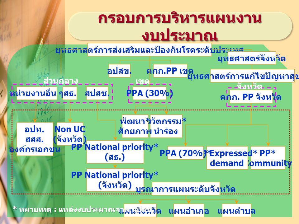 กรอบการบริหารแผนงาน งบประมาณ ยุทธศาสตร์การส่งเสริมและป้องกันโรคระดับประเทศ ยุทธศาสตร์จังหวัด PP* Community PP Expressed* demand PPA (70%)* คกก.PP เขตอปสข.