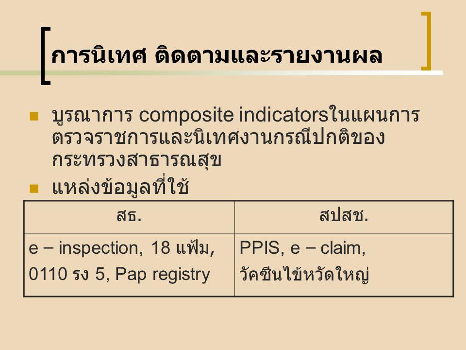 การนิเทศ ติดตามและรายงานผล บูรณาการ composite indicators ในแผนการ ตรวจราชการและนิเทศงานกรณีปกติของ กระทรวงสาธารณสุข แหล่งข้อมูลที่ใช้ สธ. สปสช. e – in