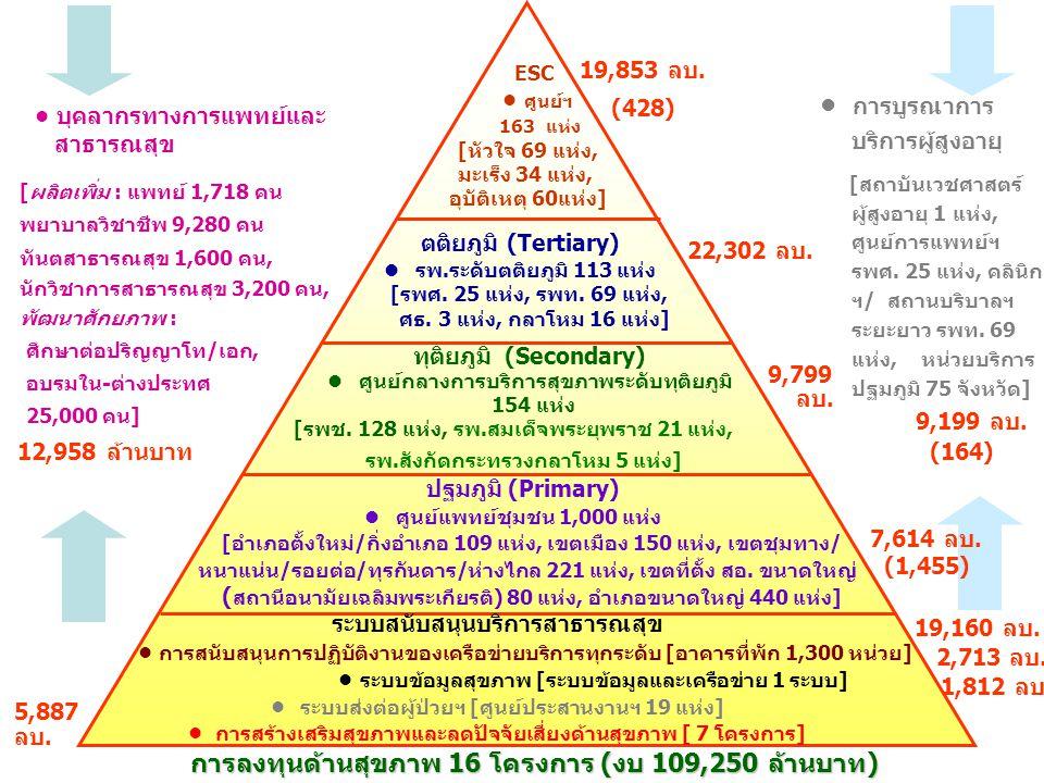 ESC ศูนย์ฯ 163 แห่ง [หัวใจ 69 แห่ง, มะเร็ง 34 แห่ง, อุบัติเหตุ 60แห่ง] ตติยภูมิ (Tertiary) รพ.ระดับตติยภูมิ 113 แห่ง [รพศ. 25 แห่ง, รพท. 69 แห่ง, ศธ.