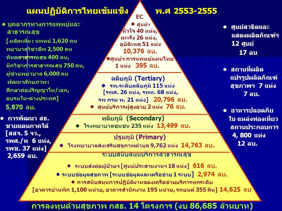 EC ศูนย์ฯ หัวใจ 40 แห่ง, มะเร็ง 26 แห่ง, อุบัติเหตุ 51 แห่ง 10,376 ลบ. ศูนย์ฯ การแพทย์แผนไทย 1 แห่ง 395 ลบ. ตติยภูมิ (Tertiary) รพ.ระดับตติยภูมิ 115 แ