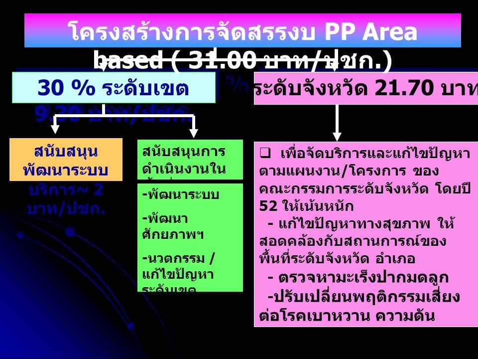 70 % ระดับจังหวัด 21.70 บาท / ปชก. 30 % ระดับเขต 9.30 บาท / ปชก.  เพื่อจัดบริการและแก้ไขปัญหา ตามแผนงาน / โครงการ ของ คณะกรรมการระดับจังหวัด โดยปี 52