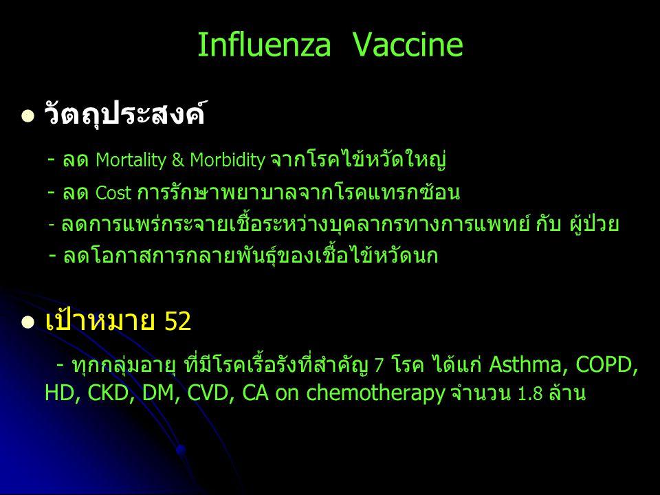Influenza Vaccine วัตถุประสงค์ - ลด Mortality & Morbidity จากโรคไข้หวัดใหญ่ - ลด Cost การรักษาพยาบาลจากโรคแทรกซ้อน - ลดการแพร่กระจายเชื้อระหว่างบุคลาก