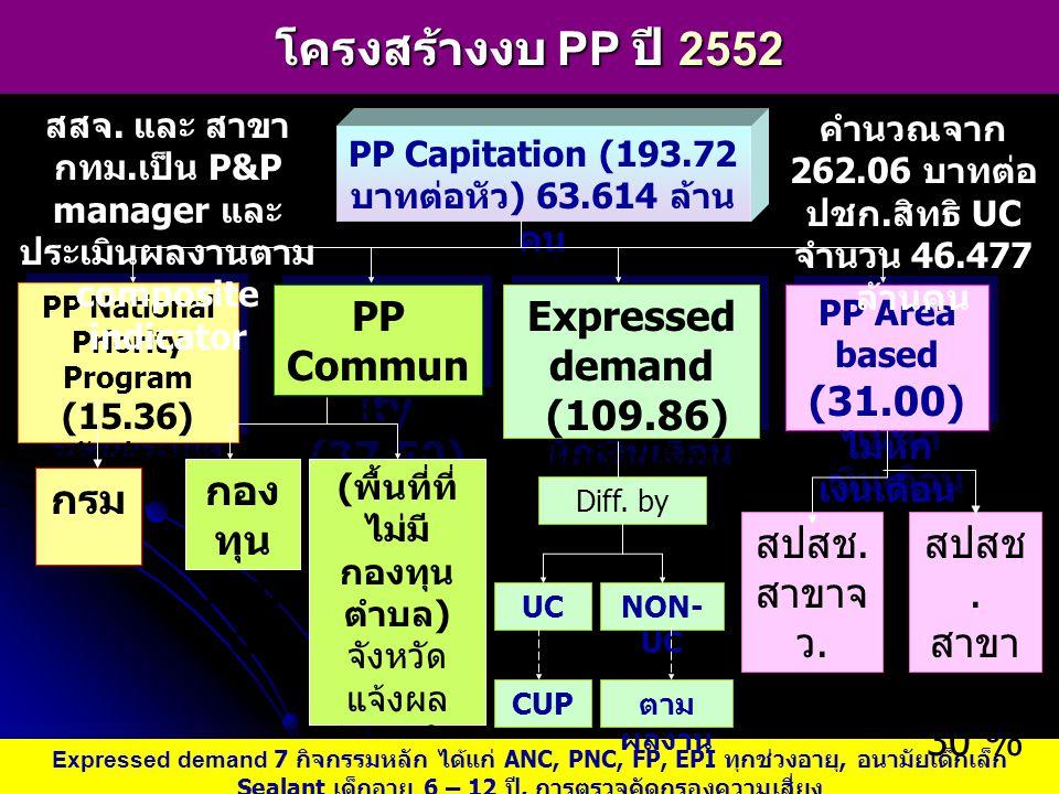 โครงสร้างงบ PP ปี 2552 PP National Priority Program (15.36) ระดับประเทศ PP National Priority Program (15.36) ระดับประเทศ PP Commun ity (37.50) Express