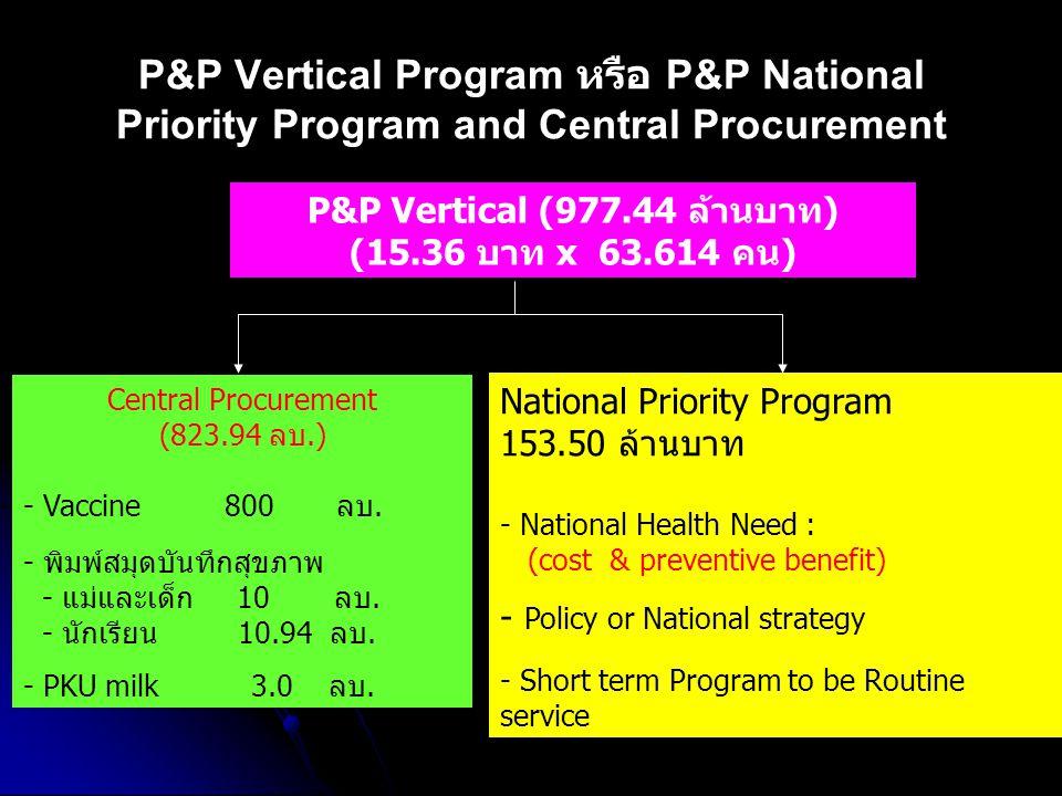 P&P Vertical Program หรือ P&P National Priority Program and Central Procurement P&P Vertical (977.44 ล้านบาท) (15.36 บาท x 63.614 คน) Central Procurem