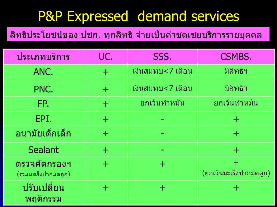 P&P Expressed demand services ประเภทบริการUC.SSS.CSMBS. ANC.+ เงินสมทบ<7 เดือนมีสิทธิฯ PNC.+ เงินสมทบ<7 เดือนมีสิทธิฯ FP.+ ยกเว้นทำหมัน EPI.+-+ อนามัย