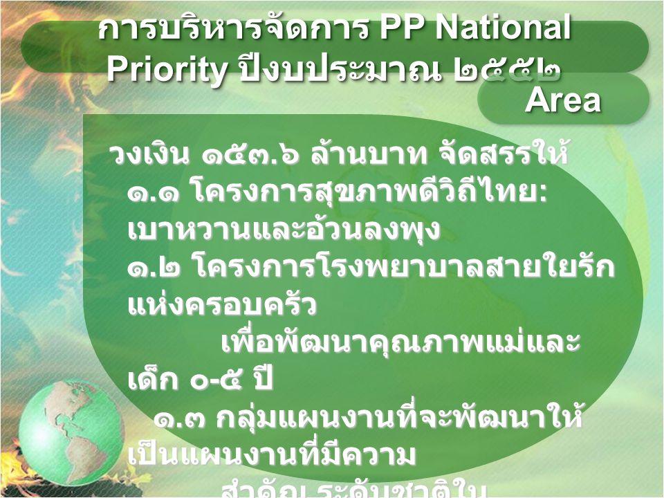 การบริหารจัดการ PP National Priority ปีงบประมาณ ๒๕๕๒ วงเงิน ๑๕๓. ๖ ล้านบาท จัดสรรให้ วงเงิน ๑๕๓. ๖ ล้านบาท จัดสรรให้ ๑. ๑ โครงการสุขภาพดีวิถีไทย : เบา