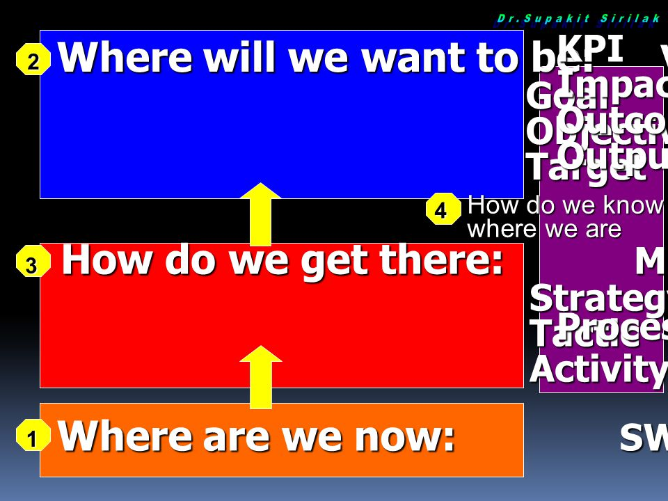 How do we get there: Mission Strategy Strategy Tactic Tactic Activity Activity Where will we want to be: Vision Goal Goal Objective Objective Target T