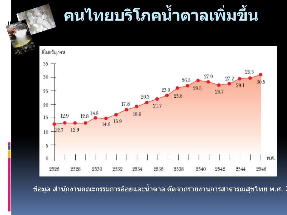 คนไทยบริโภคน้ำตาลเพิ่มขึ้น ข้อมูล สำนักงานคณะกรรมการอ้อยและน้ำตาล คัดจากรายงานการสาธารณสุขไทย พ. ศ. 2544-2547