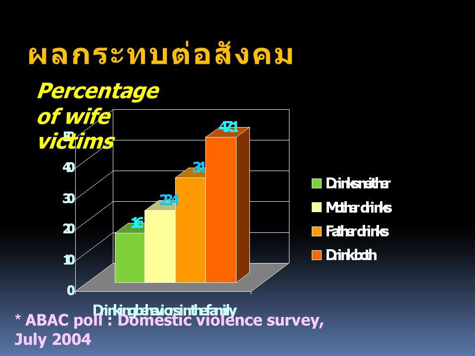 ผลกระทบต่อสังคม Percentage of wife victims * ABAC poll : Domestic violence survey, July 2004