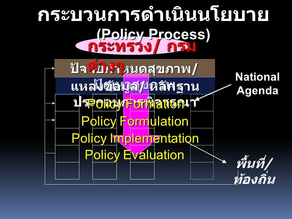 ปัจจัยกำหนดสุขภาพ / ปัญหาสุขภาพ แหล่งข้อมูล / หลักฐาน ประกอบการพิจารณา Policy Formation Policy Formulation Policy Implementation Policy Evaluation พื้