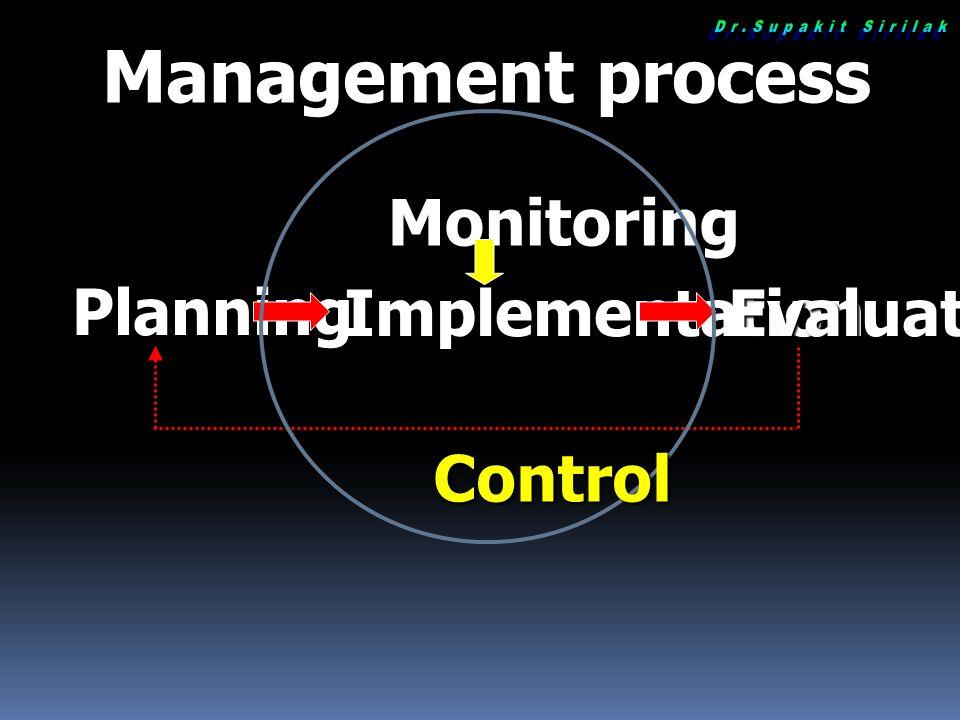 วัตถุประสงค์OBJECTIVESผลลัพธ์OUTCOMESปัจจัยนำเข้าINPUTกิจกรรมPROCESSผลผลิตOUTPUT ผลสัมฤทธิ์ RESULTS EFFECTIVENESS : ประสิทธิผล EFFICIENCY: ประสิทธิภาพ ECONOMY: ประหยัด Result Base Management