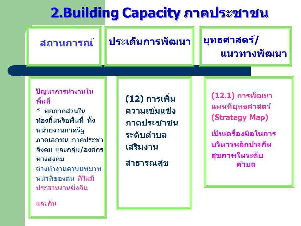 2.Building Capacity ภาคประชาชน สถานการณ์ ประเด็นการพัฒนา ยุทธศาสตร์ / แนวทางพัฒนา ปัญหาการทำงานใน พื้นที่ * ทุกภาคส่วนใน ท้องถิ่นหรือพื้นที่ ทั้ง หน่ว