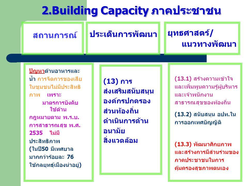 2.Building Capacity ภาคประชาชน สถานการณ์ ประเด็นการพัฒนา ยุทธศาสตร์ / แนวทางพัฒนา ปัญหาด้านอาหารและ น้ำ การจัดการของเสีย ในชุมชนไม่มีประสิทธิ ภาพ เพรา
