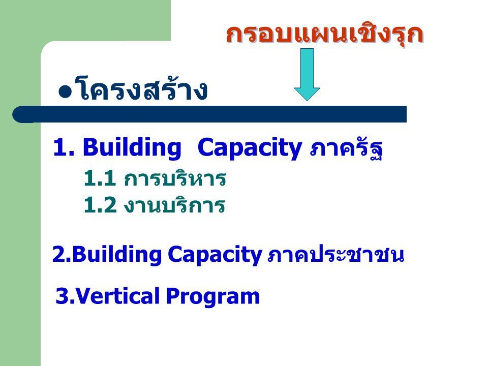 1.1 การบริหาร โครงสร้าง 2.Building Capacity ภาคประชาชน 1.2 งานบริการ 1. Building Capacity ภาครัฐ กรอบแผนเชิงรุก 3.Vertical Program