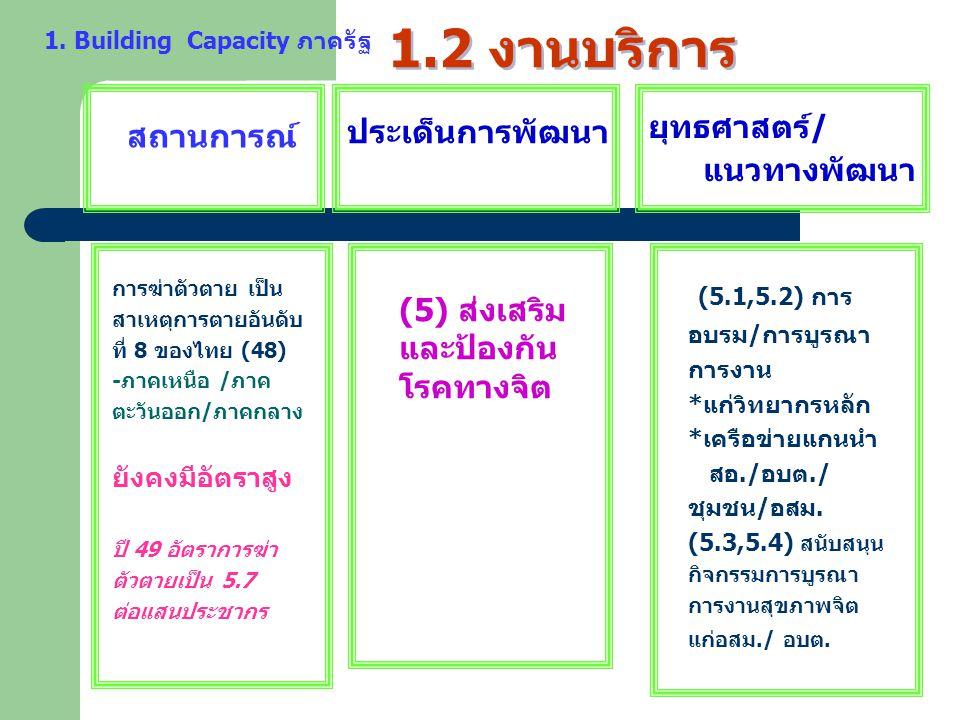 1.2 งานบริการ สถานการณ์ ประเด็นการพัฒนา ยุทธศาสตร์ / แนวทางพัฒนา การฆ่าตัวตาย เป็น สาเหตุการตายอันดับ ที่ 8 ของไทย (48) -ภาคเหนือ /ภาค ตะวันออก/ภาคกลา