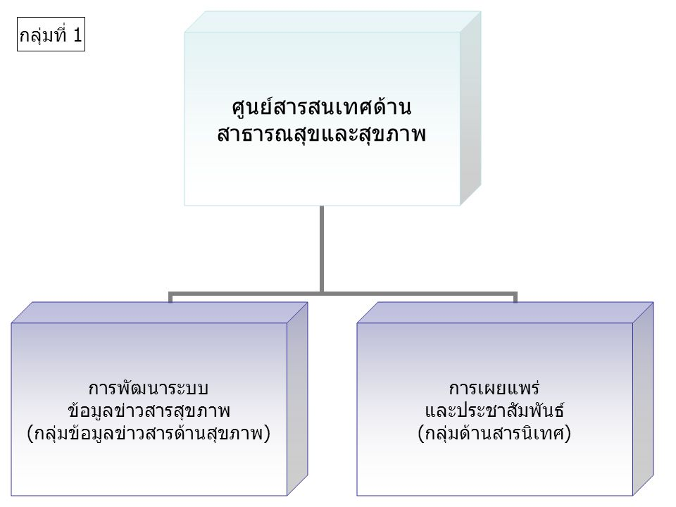 อำนวยการ พัฒนาองค์กร กำหนดทิศทาง การบริหารงาน ขององค์กร พัฒนาระบบ บริหารงานองค์กร พัฒนาองค์กรและ บุคลากรตาม FC ประสานแผนงาน/ งบประมาณ จัดทำแผนปฏิบัติงาน (จัดทำคำของบประมาณ, จัดทำต้นทุนต่อหน่วย, รายงานประจำปี) บริหารงานทั่วไป การเงิน/พัสดุ ธุรการ กลุ่มที่ 2