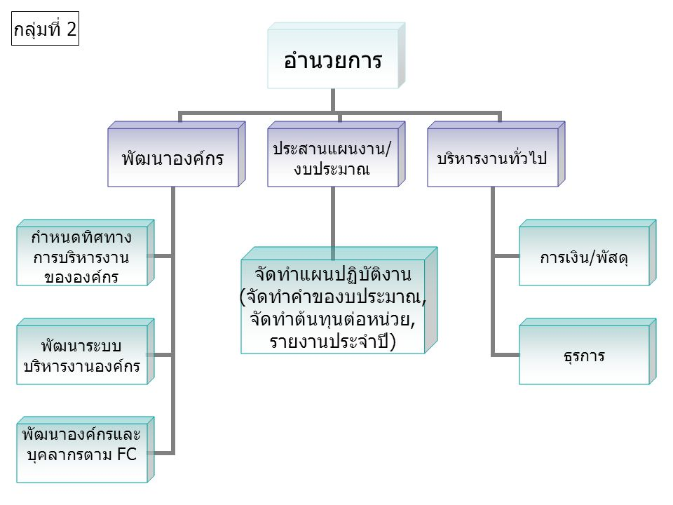 อำนวยการ พัฒนาองค์กร กำหนดทิศทาง การบริหารงาน ขององค์กร พัฒนาระบบ บริหารงานองค์กร พัฒนาองค์กรและ บุคลากรตาม FC ประสานแผนงาน/ งบประมาณ จัดทำแผนปฏิบัติง