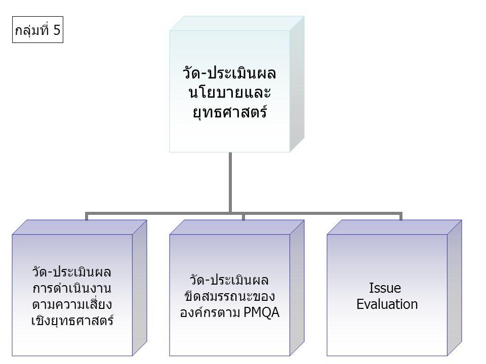 วัด-ประเมินผล นโยบายและ ยุทธศาสตร์ วัด-ประเมินผล การดำเนินงาน ตามความเสี่ยง เชิงยุทธศาสตร์ วัด-ประเมินผล ขีดสมรรถนะของ องค์กรตาม PMQA Issue Evaluation กลุ่มที่ 5